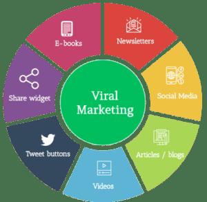 viral-marketing-through-social-media-or-other-platforms-by-rankwheel-seo--company
